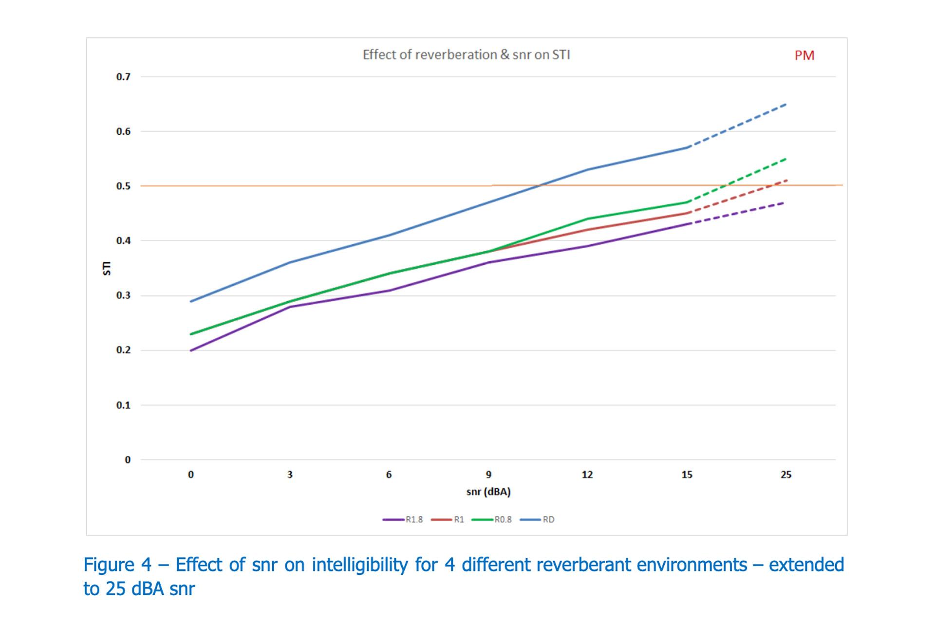 Figure-4-Effect-on-SNR